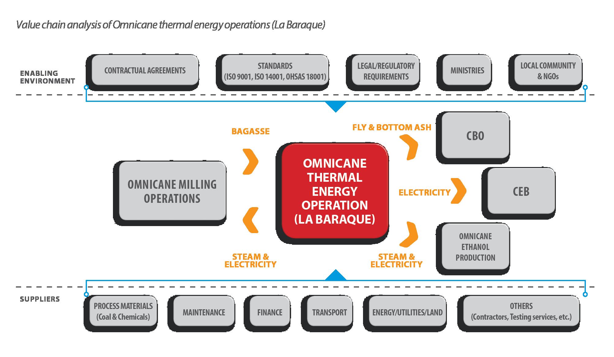 Omnicane - Integrated Report 2017